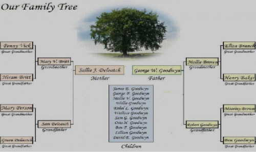 Goodwyn Family Tree